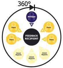 360-degree-assessments