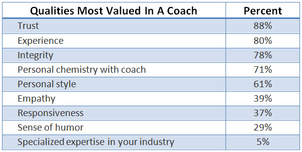 coaching qualities