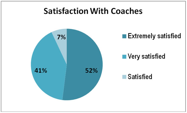 coaching reviewed