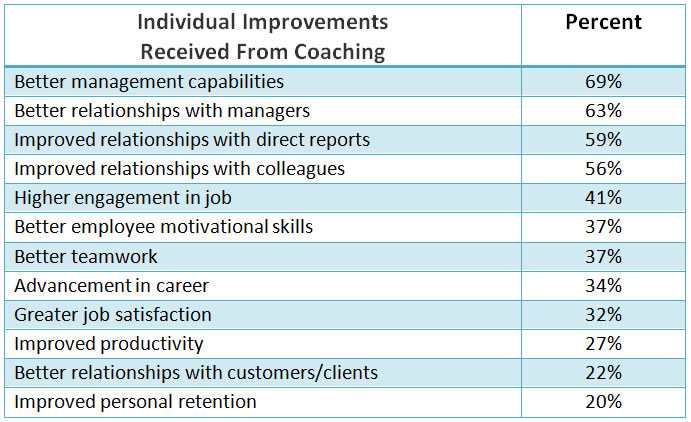 better management interpersonal and leadership skills are top individual coaching benefits