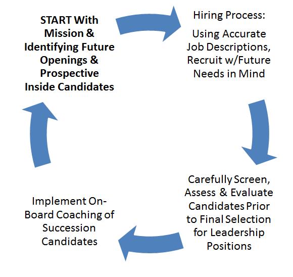 succession-chart